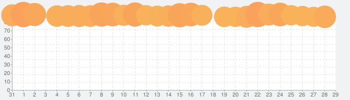 マリオカート ツアーの話題指数グラフ(2月29日(土))