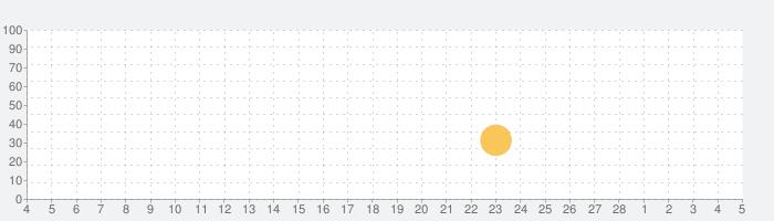 Dr. Pandaやさい畑の話題指数グラフ(3月5日(金))