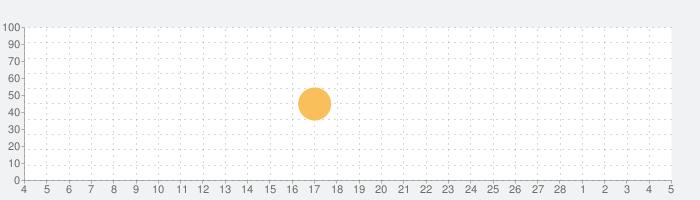 和英英和医学・生命科学用語辞典の話題指数グラフ(3月5日(金))