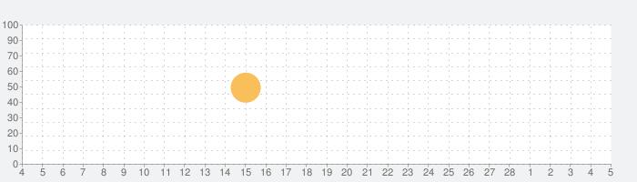 HebrewBibleの話題指数グラフ(3月5日(金))