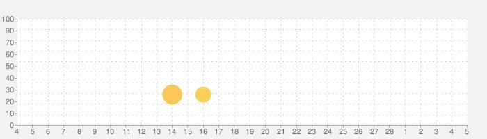 Bulb Boyの話題指数グラフ(3月5日(金))