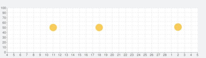 PicCollage 写真&動画コラージュの話題指数グラフ(3月5日(金))