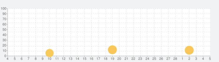 脱出ゲーム 猫様の車窓からの脱出の話題指数グラフ(3月5日(金))