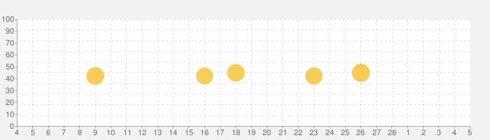 にしてつバスナビの話題指数グラフ(3月5日(金))
