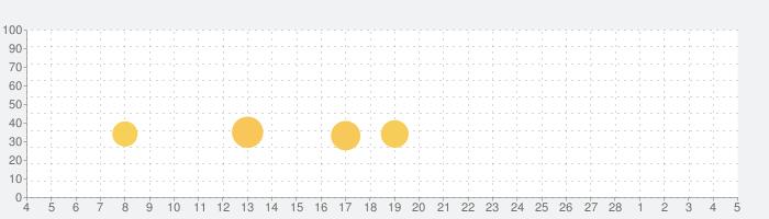 Ultimate Custom Nightの話題指数グラフ(3月5日(金))