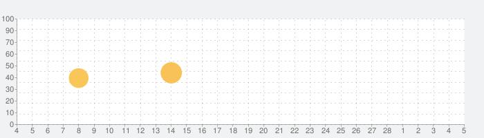 YAMAP / ヤマップ | シェアNo.1登山GPSアプリの話題指数グラフ(3月5日(金))