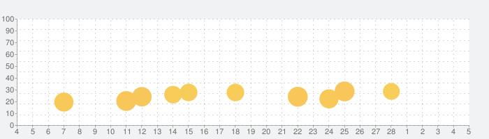 SKE48の大富豪はおわらない!の話題指数グラフ(3月5日(金))