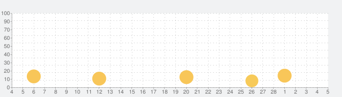 Soul Knightの話題指数グラフ(3月5日(金))