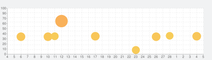 PAW Patrol - Rescue Runの話題指数グラフ(3月5日(金))