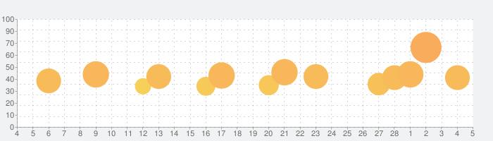 アルトのオデッセイの話題指数グラフ(3月5日(金))