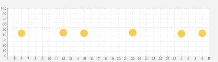 アニメ放題の話題指数グラフ(3月5日(金))