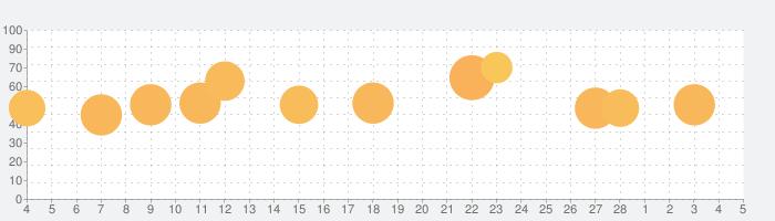 ジグソーパズルを解こう - パズルゲームの話題指数グラフ(3月5日(金))