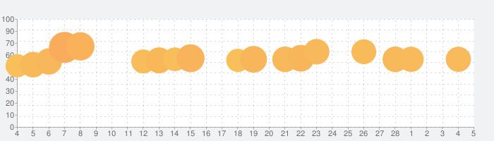 Ball Sort Puzzleの話題指数グラフ(3月5日(金))