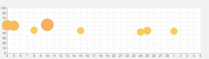 Nike SNKRSの話題指数グラフ(3月5日(金))