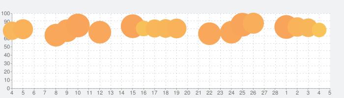 ゆうちょ通帳アプリの話題指数グラフ(3月5日(金))