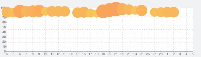 スギ薬局・ドラッグストア-薬局やドラッグストアの割引クーポンや、スギ薬局のお店で便利なクーポンアプリの話題指数グラフ(3月5日(金))