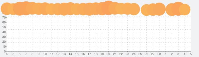 Pokémon GOの話題指数グラフ(3月5日(金))