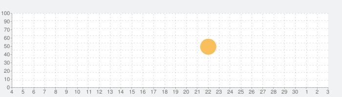 SSTV Slow Scan TVの話題指数グラフ(12月3日(木))