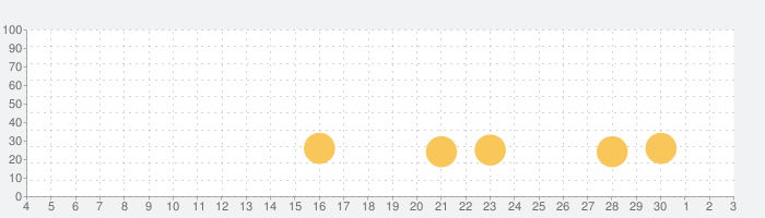 道路事故の話題指数グラフ(12月3日(木))