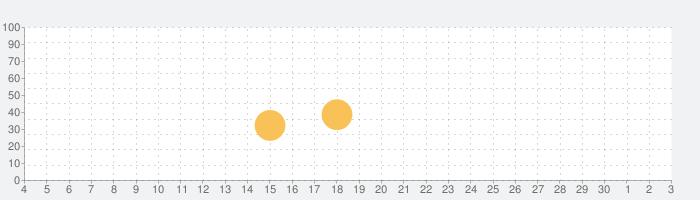 やまやまGPS (登山、渓流釣り、MTB用地図)の話題指数グラフ(12月3日(木))