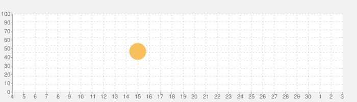 Bible Audioの話題指数グラフ(12月3日(木))