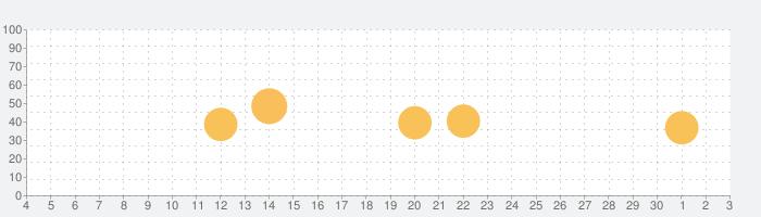 ビギンのうた三線の話題指数グラフ(12月3日(木))
