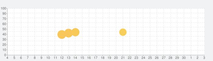 Perfect365: 高性能メーキャップ ソフトの話題指数グラフ(7月3日(金))