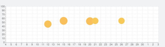 天気予報プロの話題指数グラフ(7月3日(金))