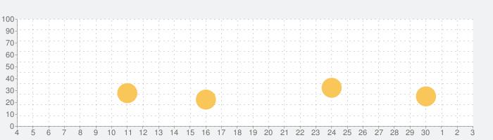 競馬ゲーム【ダービーチャンプ】の話題指数グラフ(12月3日(木))