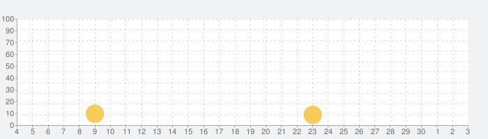 眠る音楽療法 大人の為の睡眠導入 ~オトサプリ~の話題指数グラフ(12月3日(木))