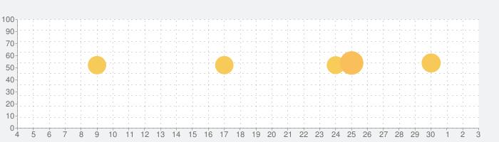 招待状 メーカー - 招待状作成, デザインはがきそしてあいさつカードの話題指数グラフ(12月3日(木))