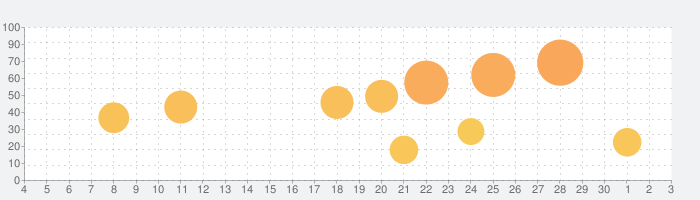Cubasis 3の話題指数グラフ(12月3日(木))