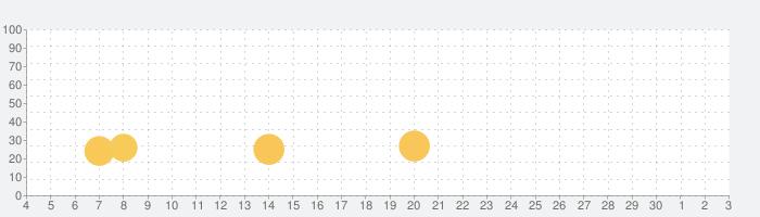 リアル シティ 車 運転 シム 年 2020の話題指数グラフ(12月3日(木))