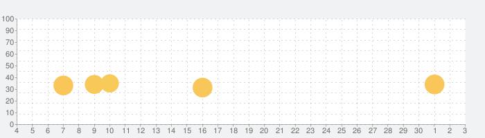 Farmer's world proの話題指数グラフ(7月3日(金))