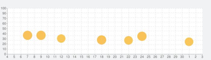 IT用語図鑑【公式】の話題指数グラフ(12月3日(木))