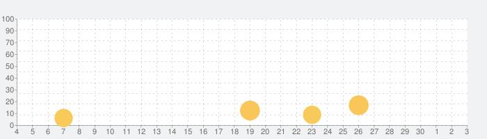 Drift Horizon Online Proの話題指数グラフ(12月3日(木))
