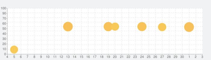 月読君の話題指数グラフ(7月3日(金))