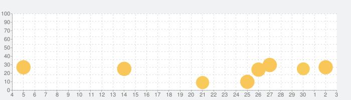 マルチリンガル教育絵本 ことばの宝箱の話題指数グラフ(12月3日(木))