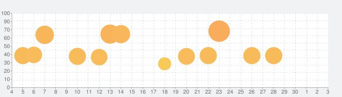 World of Tanks Blitzの話題指数グラフ(7月3日(金))