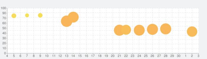 ナンバーパズル - 数字パズルゲーム 人気の話題指数グラフ(7月3日(金))
