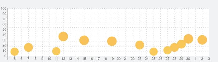 天気予報 +.の話題指数グラフ(12月3日(木))