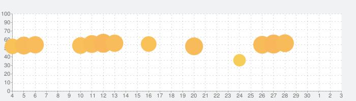 Tiles Hop: EDM Rush!の話題指数グラフ(7月3日(金))