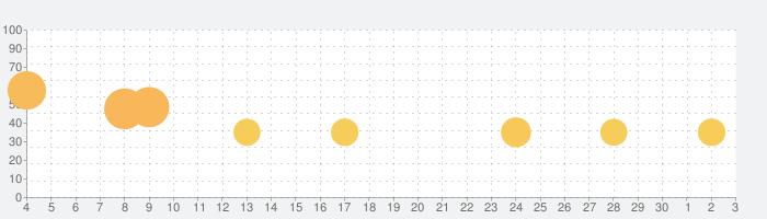すみすみ ~まったりパズル~の話題指数グラフ(7月3日(金))