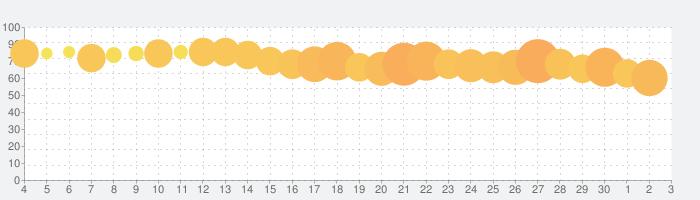 Brain Test:ひっかけパズルゲームの話題指数グラフ(7月3日(金))