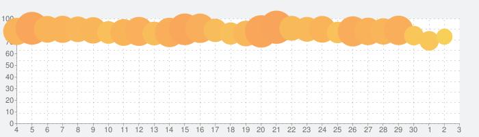 ロードモバイル:オンラインキングダム戦争&ヒーローRPGの話題指数グラフ(7月3日(金))
