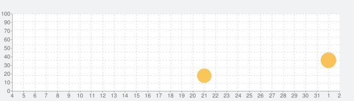 QB説明 6年 円の面積の話題指数グラフ(8月2日(月))