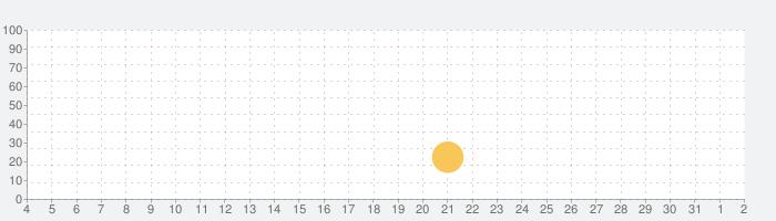アーティーの世界の話題指数グラフ(4月2日(木))