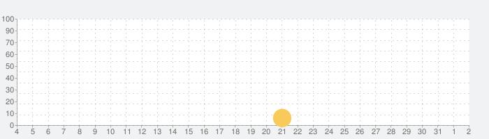 JUSTINAの話題指数グラフ(4月2日(木))