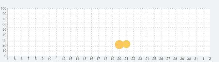無料の新しい違いを見つける4:世界のゲーム2021の話題指数グラフ(8月2日(月))