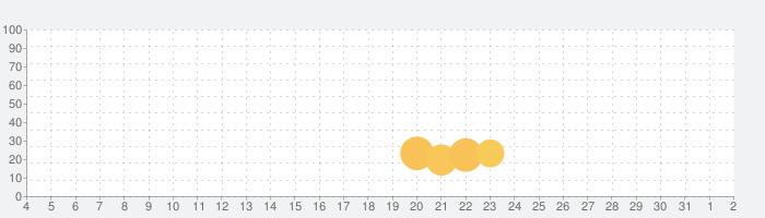 Bear VPNの話題指数グラフ(8月2日(月))
